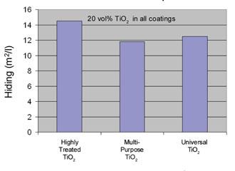 Достоинство TiO2 с высокой степенью обработки в 47% ОКП матового покрытия