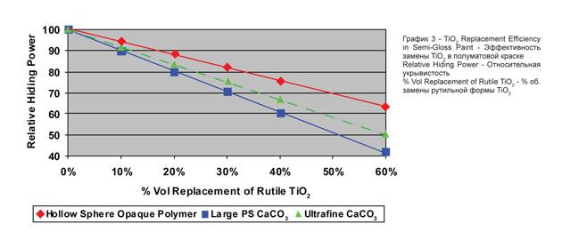 Эффективность замены TiO2 в полуматовой краске