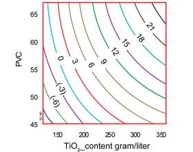 Потенциальная экономия % TiO 2 при использовании TiO 2 c усиленной поверхностной обработкой