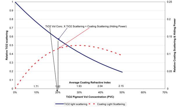 Зависимость светорассеивания от концентрации TiO2 в пленке